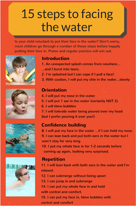 15 steps to water confidence